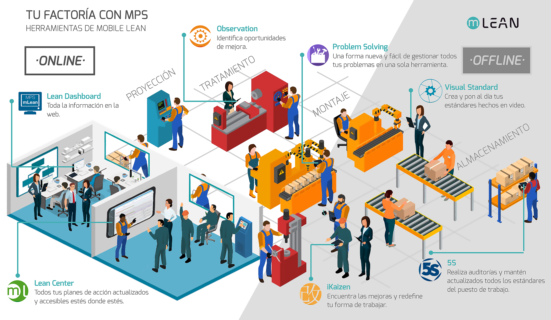 Más de 70 plantas en todo el mundo digitalizan sus dinámicas de mejora continua con el MPS de Mobile Lean
